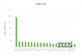 گروه تحلیل بازار سرمایه ویدیجیت