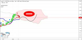 ICHIOT (ichimoku + elliot)بورس-سهام-تحلیل زمانی-فرابورس-
